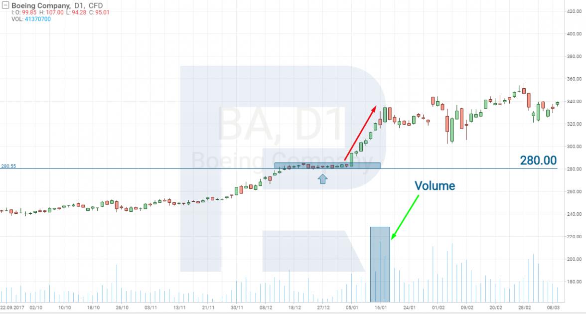 Акции Boeing Company (NYSE: BA)