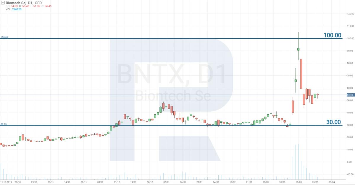 Технический анализ акций BioNTech SE (NASDAQ: BNTX)