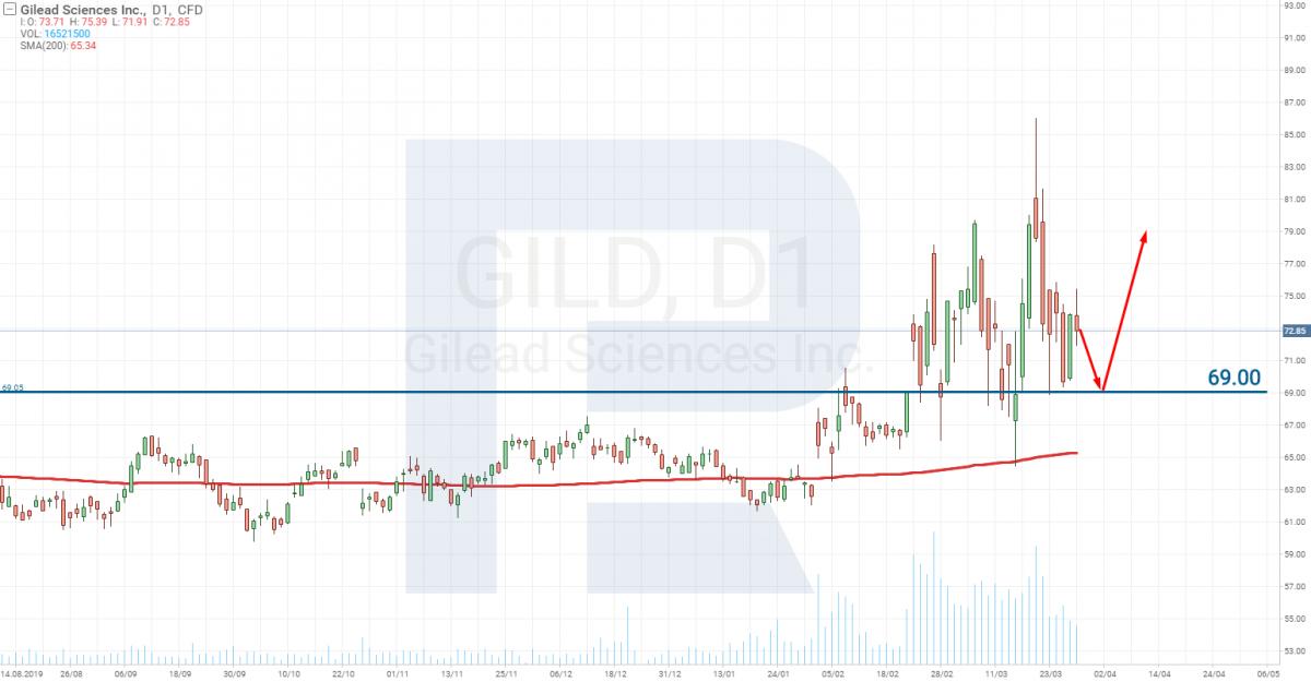 Технический анализ акций Gilead Sciences Inc. (NASDAQ: GILD)