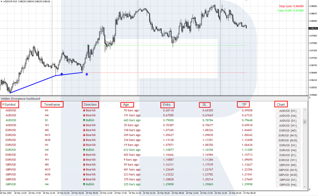 Торговые сигналы Hidden Divergence Panel