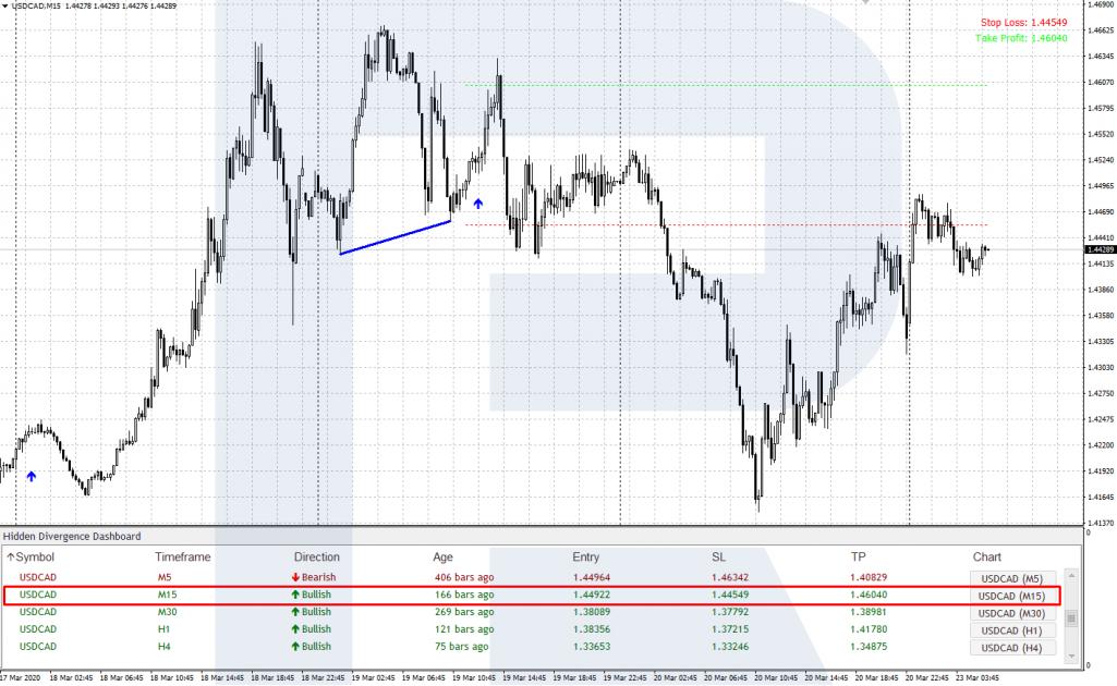 Торговые сигналы Hidden Divergence Panel - Пример сигнала на покупку