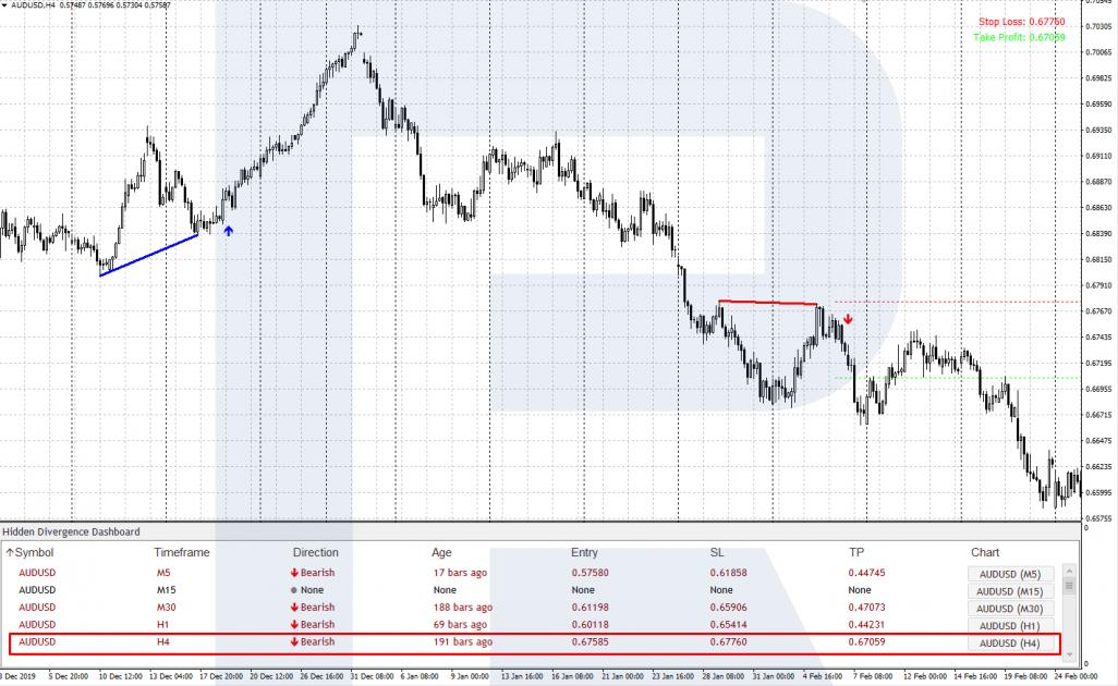 Торговые сигналы Hidden Divergence Panel - Пример сигнала на продажу
