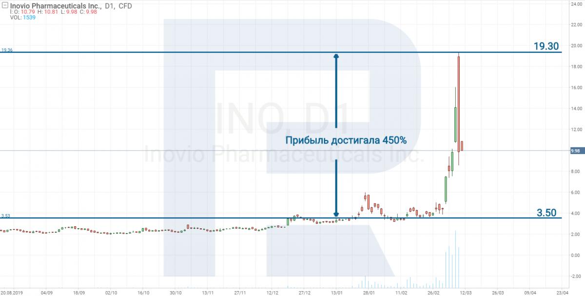 Inovio Phamrmaceuticals Inc (NASDAQ: INO)