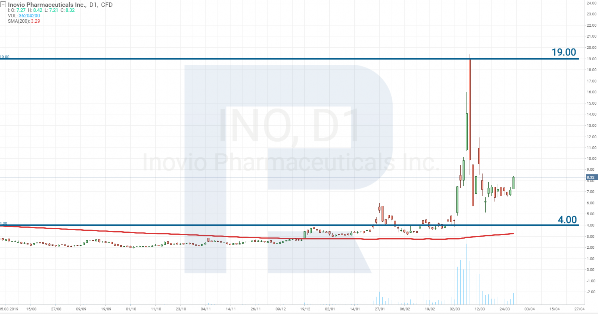 Технический анализ акций Inovio Pharmaceuticals, Inc. (NASDAQ: INO)