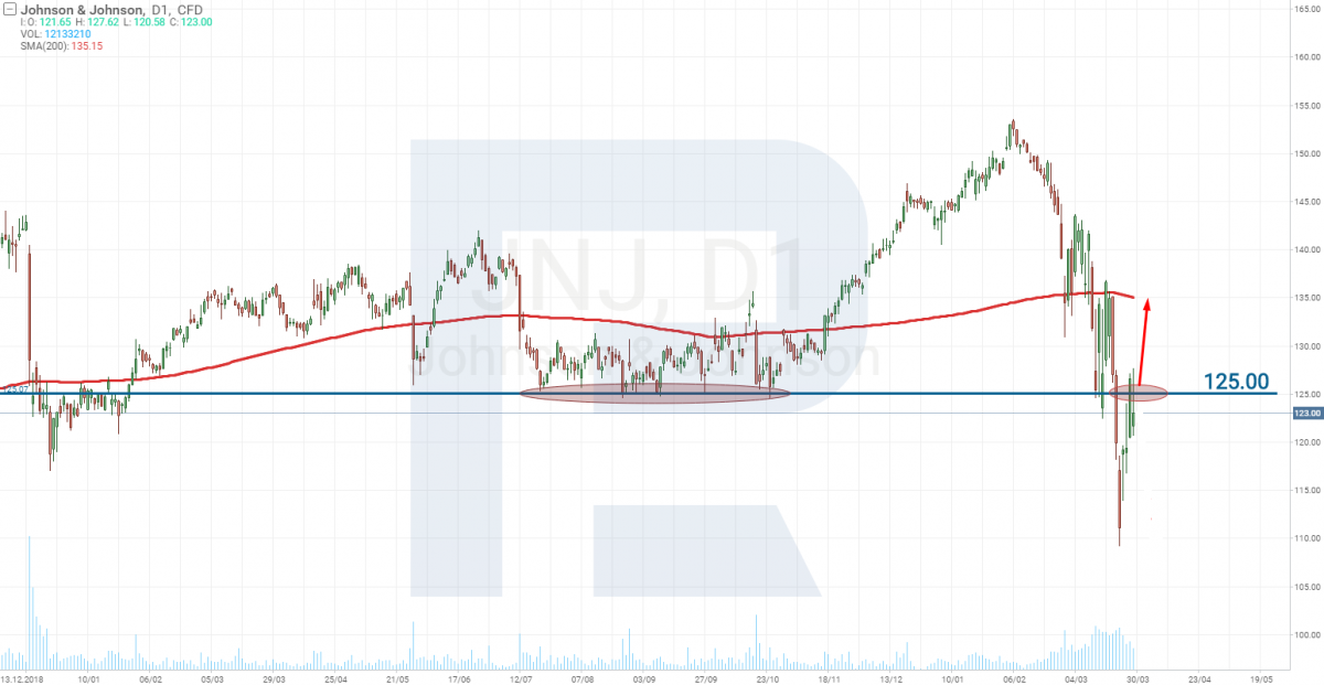 Технический анализ акций Johnson & Johnson (NYSE: JNJ)
