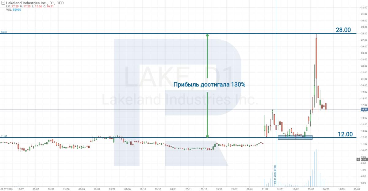Lakeland Industries, Inc. (NASDAQ: LAKE)