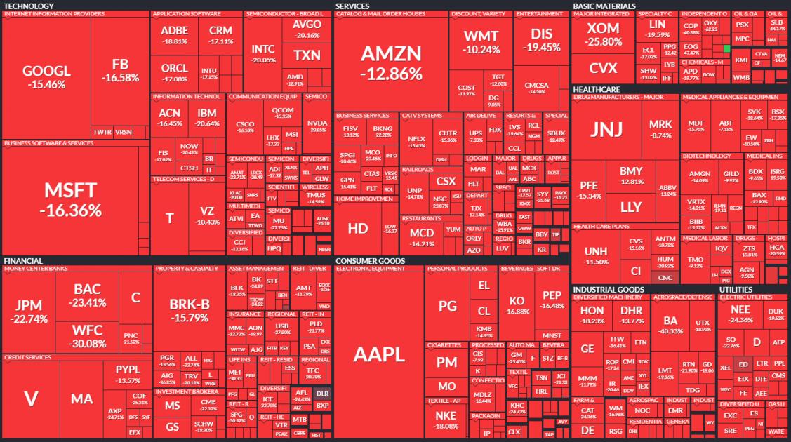 падение акций компаний, которые входят в состав индекса S&P500