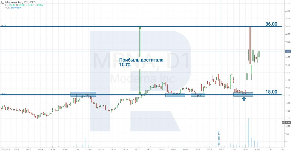 Moderna Inc (NASDAQ: MRNA)