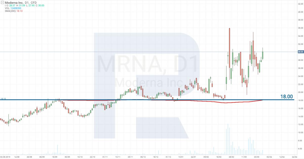 Технический анализ акций Moderna Inc (NASDAQ: MRNA)