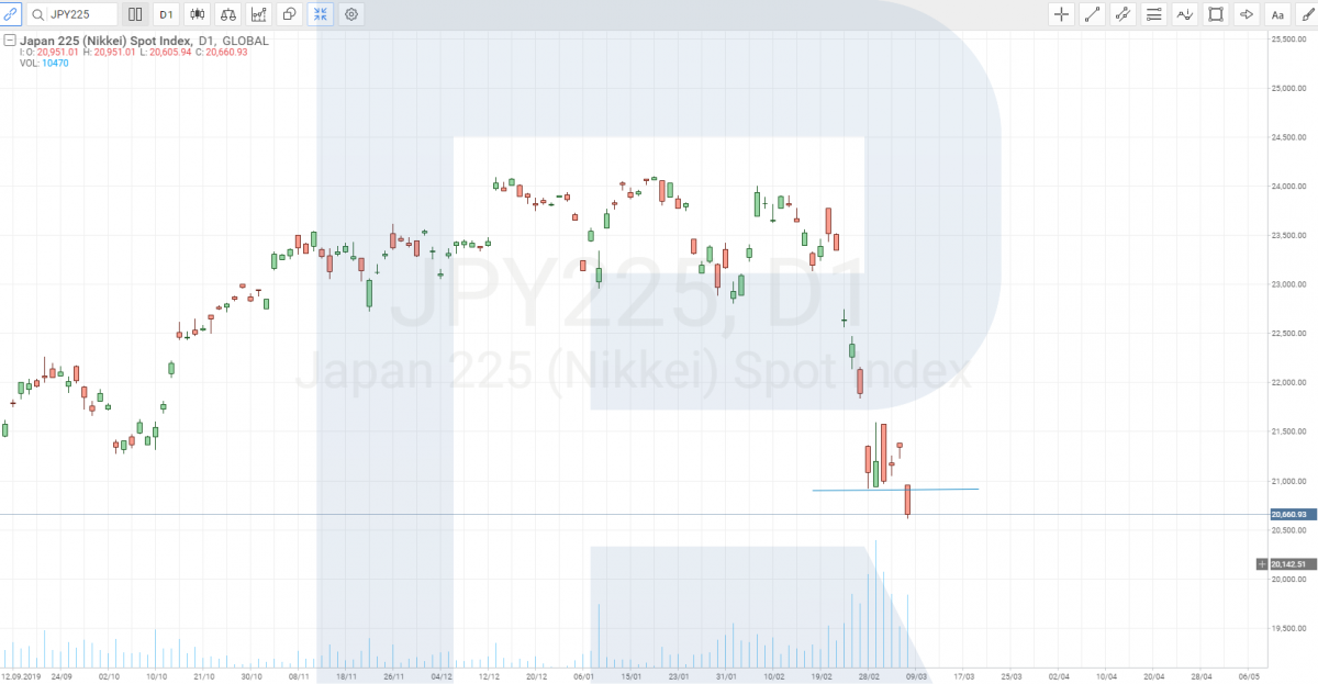 график Nikkei