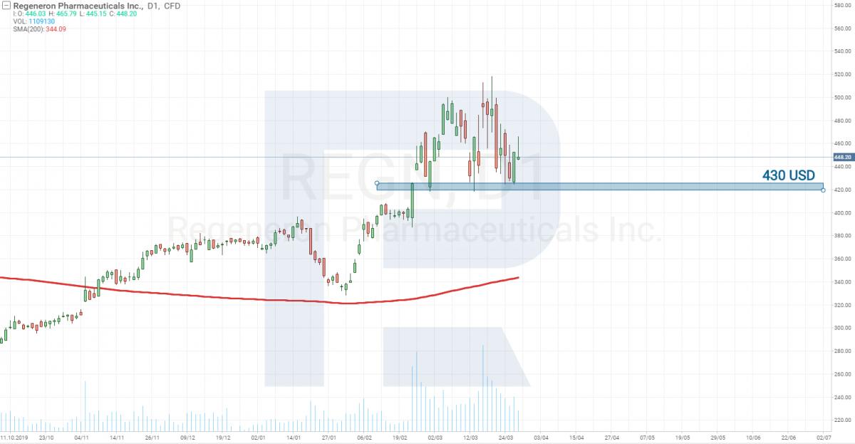 Технический анализ акций Regeneron Pharmaceuticals (NASDAQ: REGN)