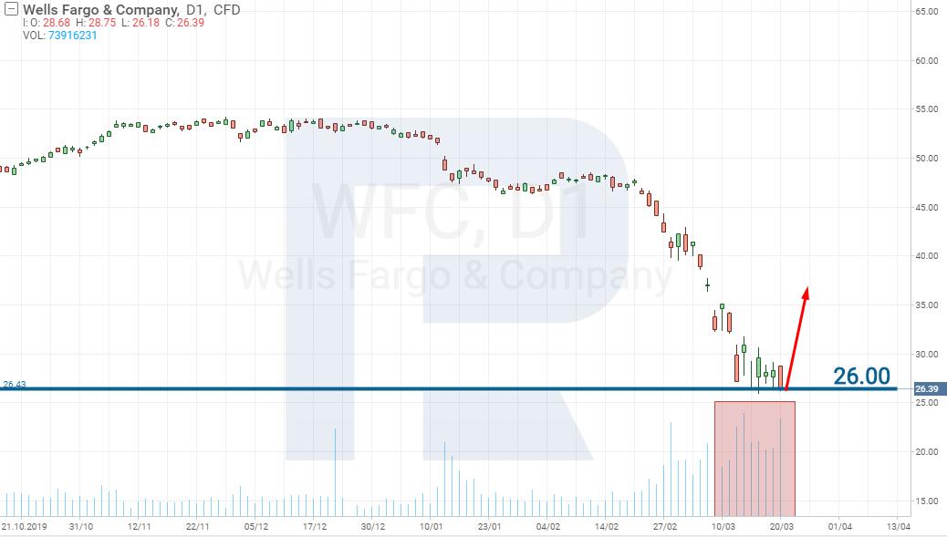 Акции Wells Fargo & Company