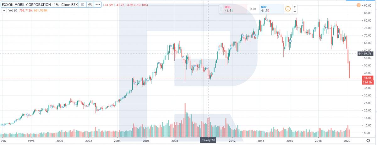 график скорректированной цены акций Exxon с 1996 года