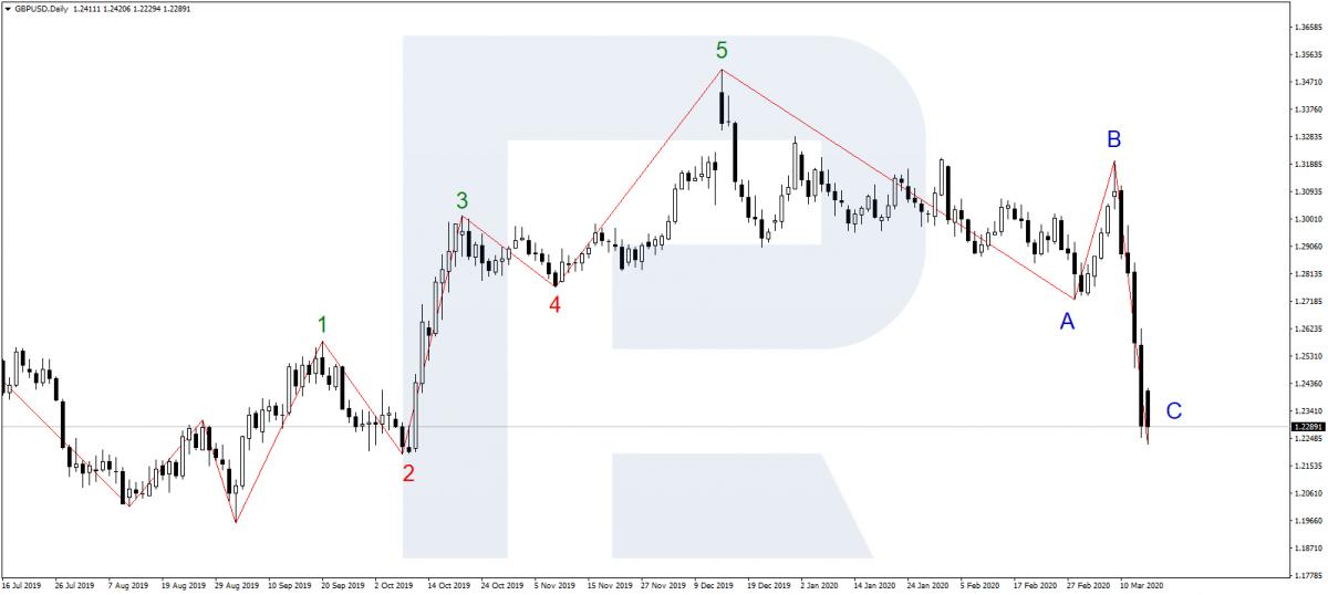 Индикатор Zig-Zag в торговле по волнам рынка