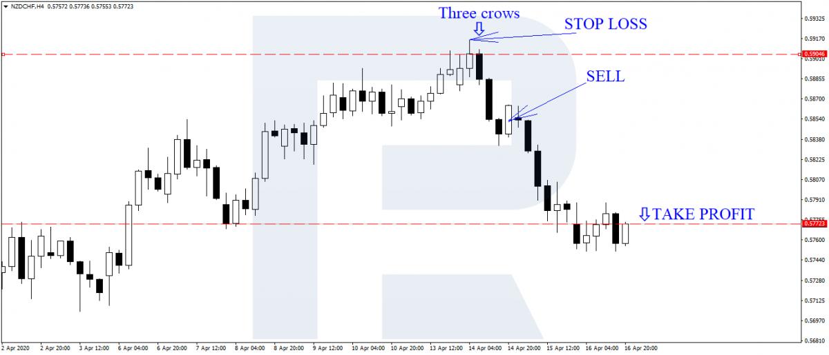 """Стратегия """"Три свечи"""" - сигнал и сделки на продажу"""