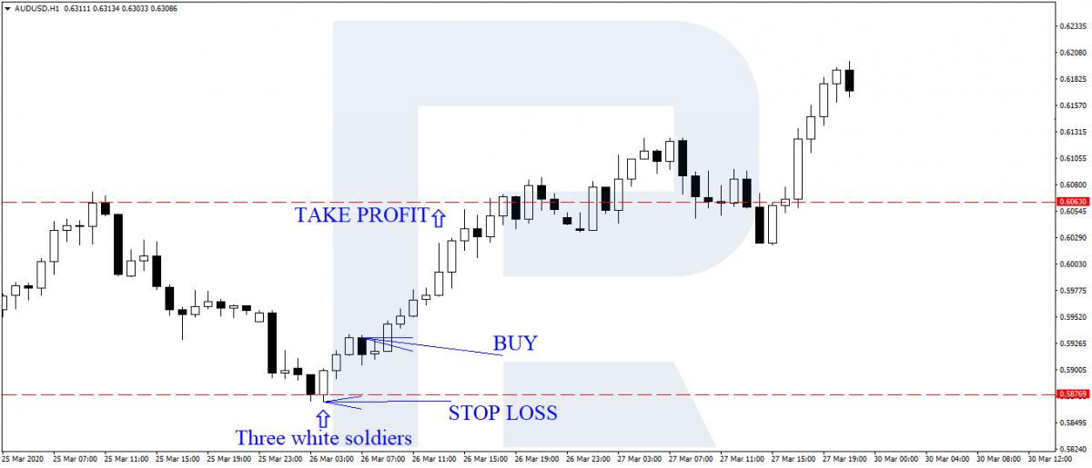 """Стратегия """"Три свечи"""" - сигнал и сделки на покупку"""