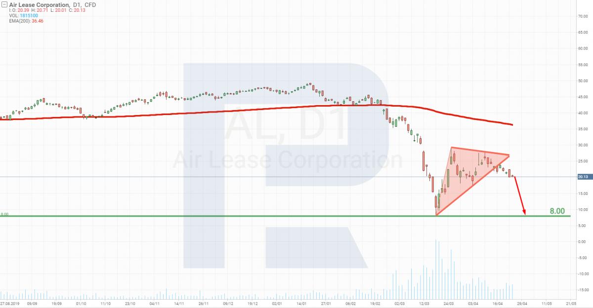 Анализ цены акций Air Lease Corporation (NYSE: AL)