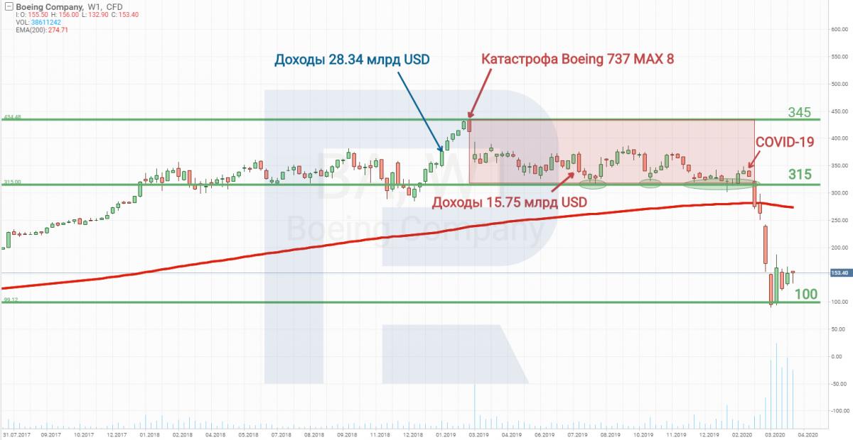 Технический анализ акций Boeing (NYSE: BA)