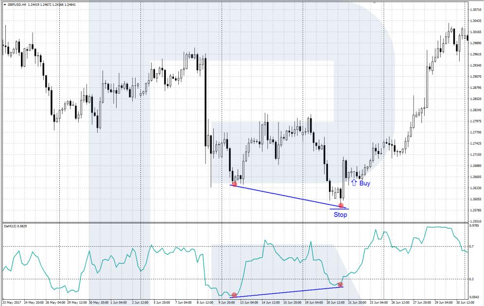 Индикатор DeMarker - дивергенция - сигнал на покупку