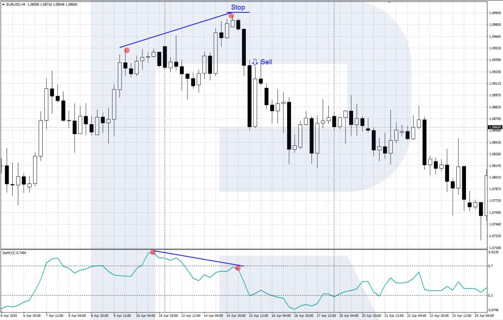 Индикатор DeMarker - дивергенция - сигнал на продажу