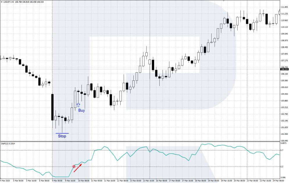 Индикатор DeMarker - выход из зоны перепроданности - сигнал на покупку