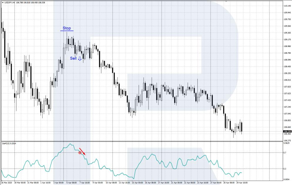 Индикатор DeMarker - выход из зоны перекупленности - сигнал на продажу