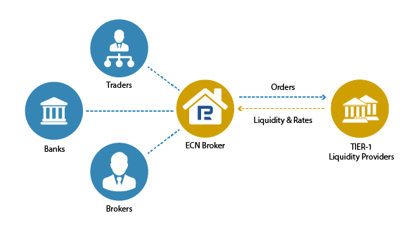 Схема исполнения сделок с использованием ECN-счетов.
