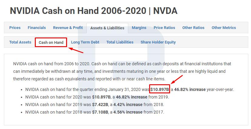 NVIDIA Cash on Hand