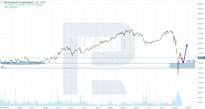 Покупка акций McDonald's - Коронавирус