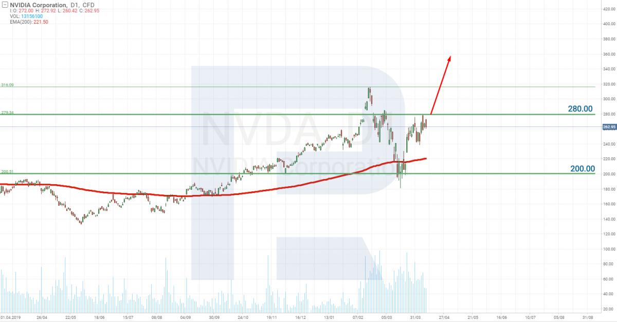Акции компании NVIDIA Corporation