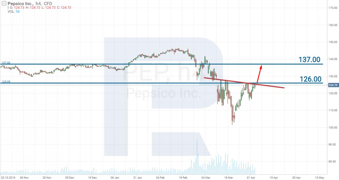 Покупка акций PepsiCo - Коронавирус