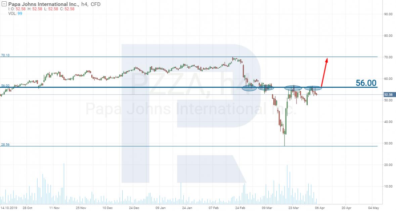 Покупка акций Papa John's International - Коронавирус