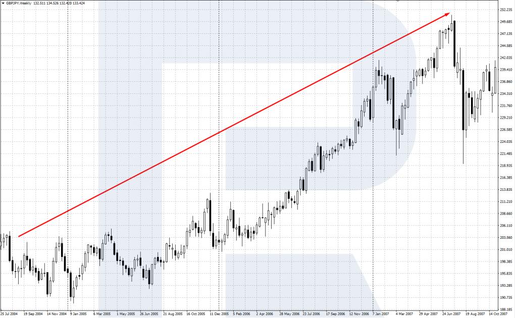 Кэрри-трейдинг GBP/JPY до 2008 года