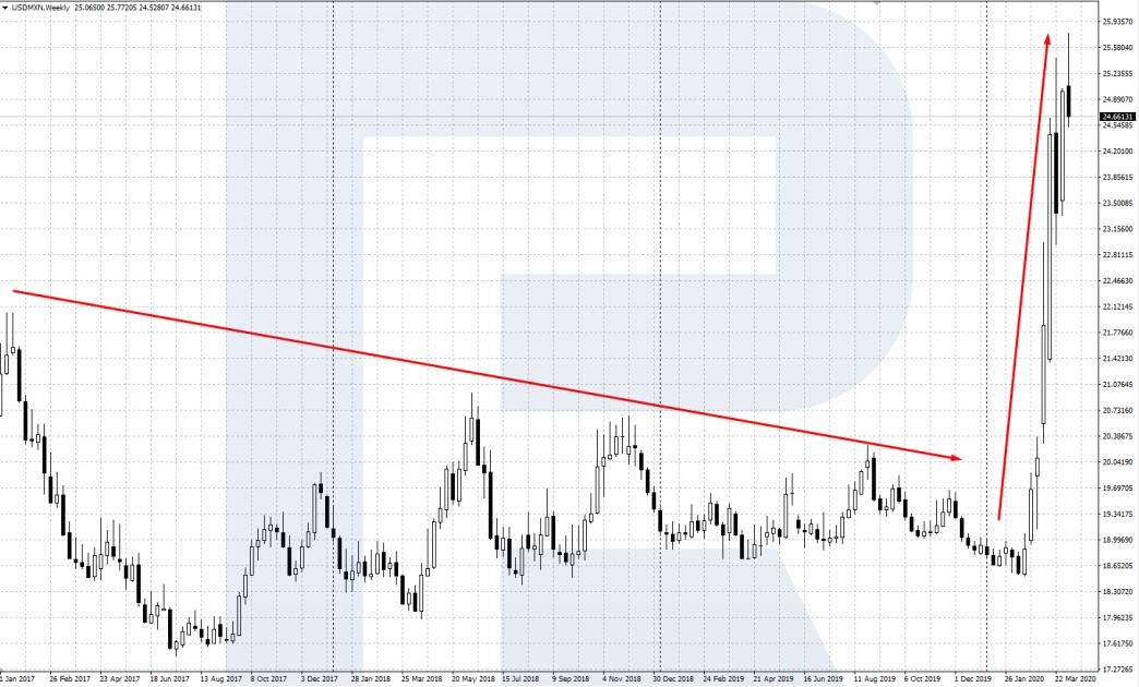 Своп по валютной паре USD/MXN