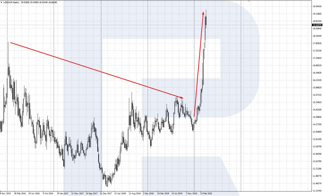 Своп по валютной паре USD/ZAR