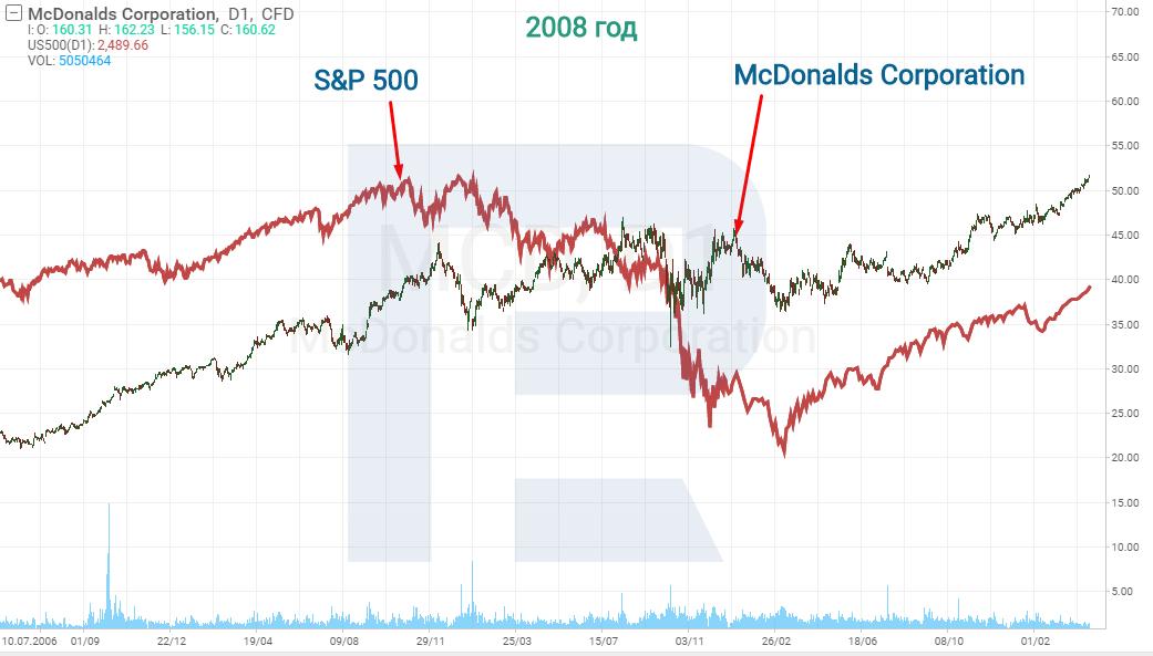 акции McDonald's и S&P 500
