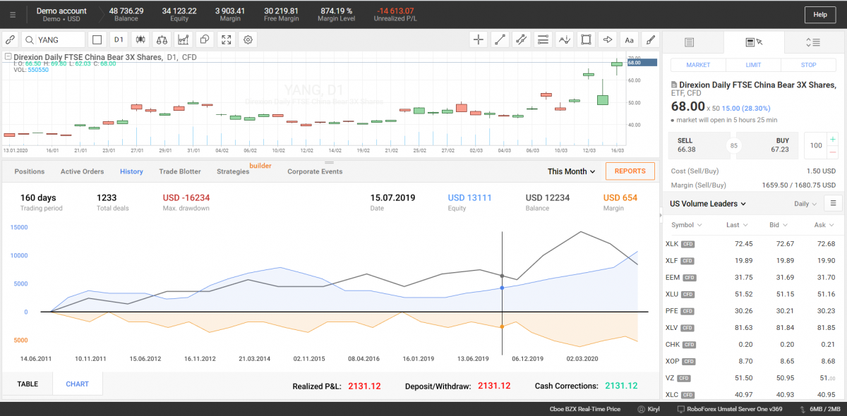 Графическое отображение статистики по счету клиента - R Trader