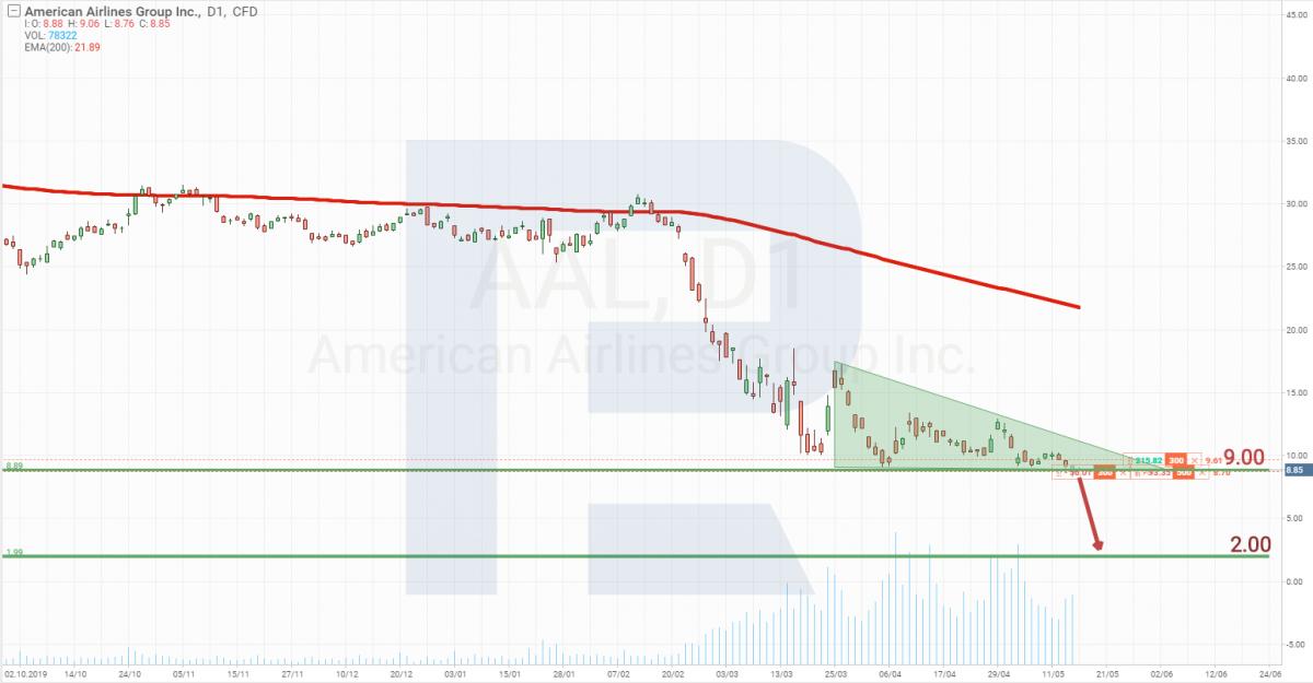 Технический анализ акций American Airlines Group Inc.