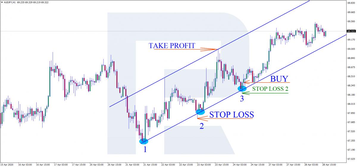 Восходящая тенденция - Уровни Stop Loss и Take Profit - Покупка