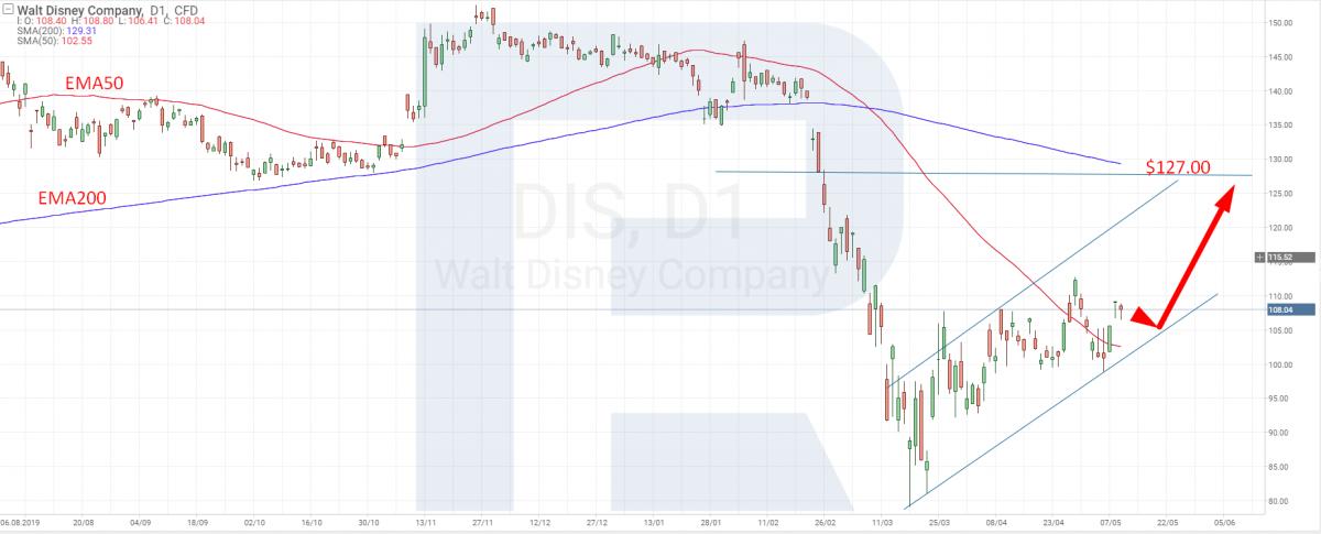 Технический анализ акций Disney