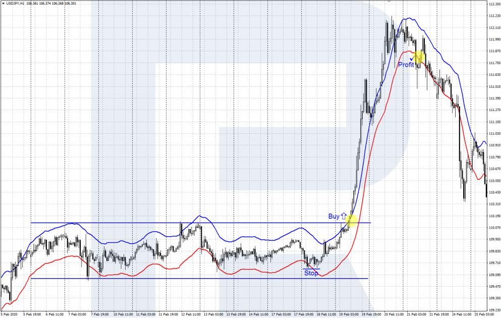 Индикатор Envelopes - пробитие границ ценового канала - покупка