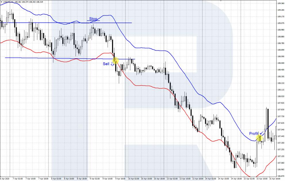 Индикатор Envelopes - пробитие границ ценового канала - продажа