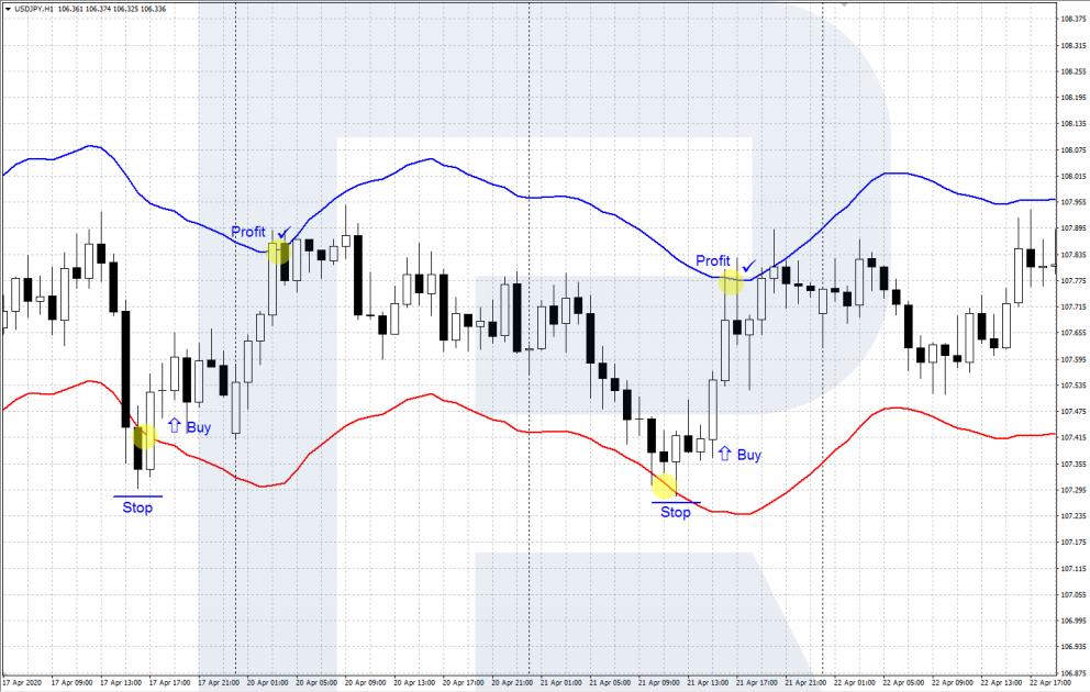Индикатор Envelopes - отскок от границ ценового канала - покупка
