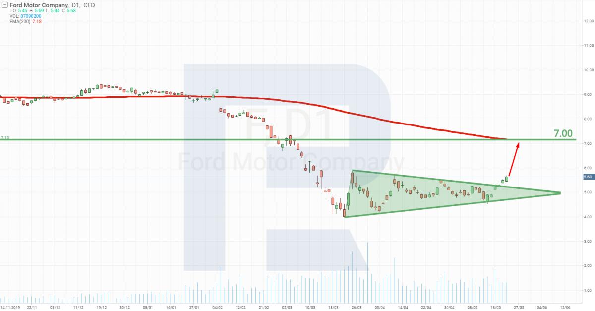 График акций Ford Motor Company