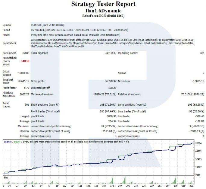 Отчет о тестировании советника Ilan 1.6 Dynamic