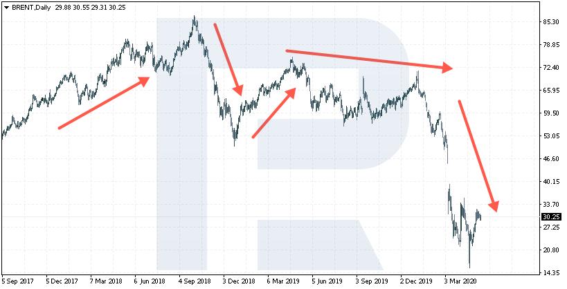 График цены нефти - тренды