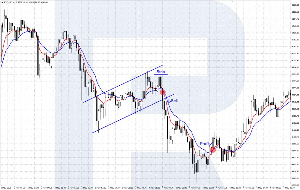 BTC/USD - Скальпинговая стратегия с EMA