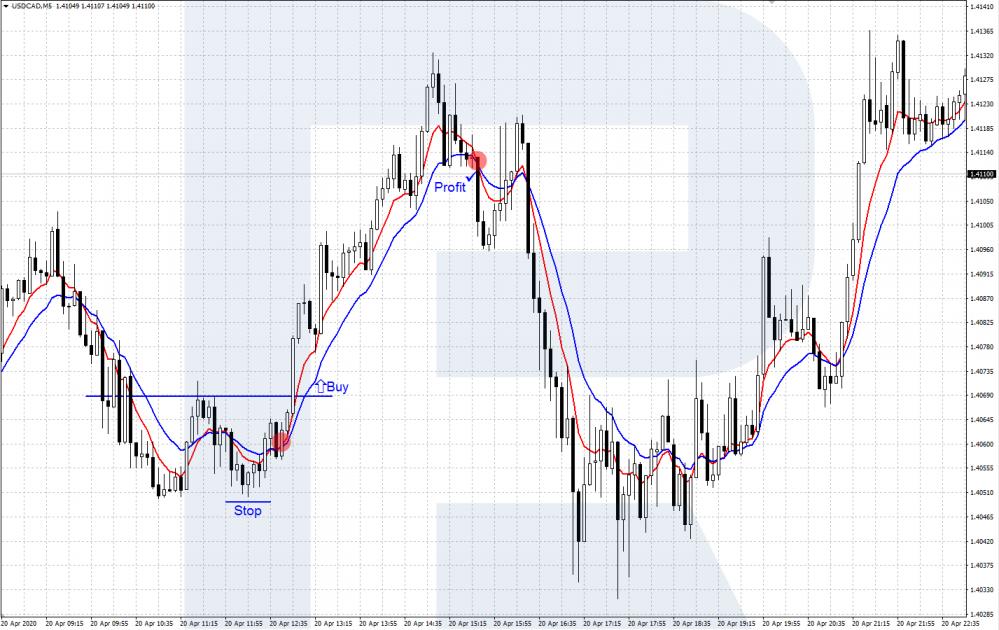 USD/CAD - Скальпинговая стратегия с EMA