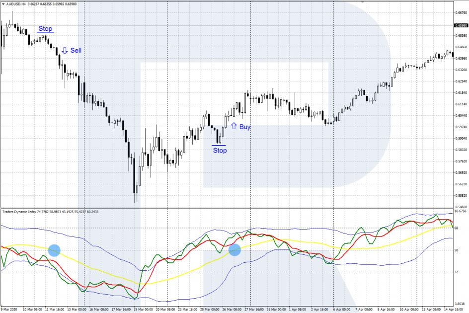 Пересечение уровня 50 желтой линией - TDI