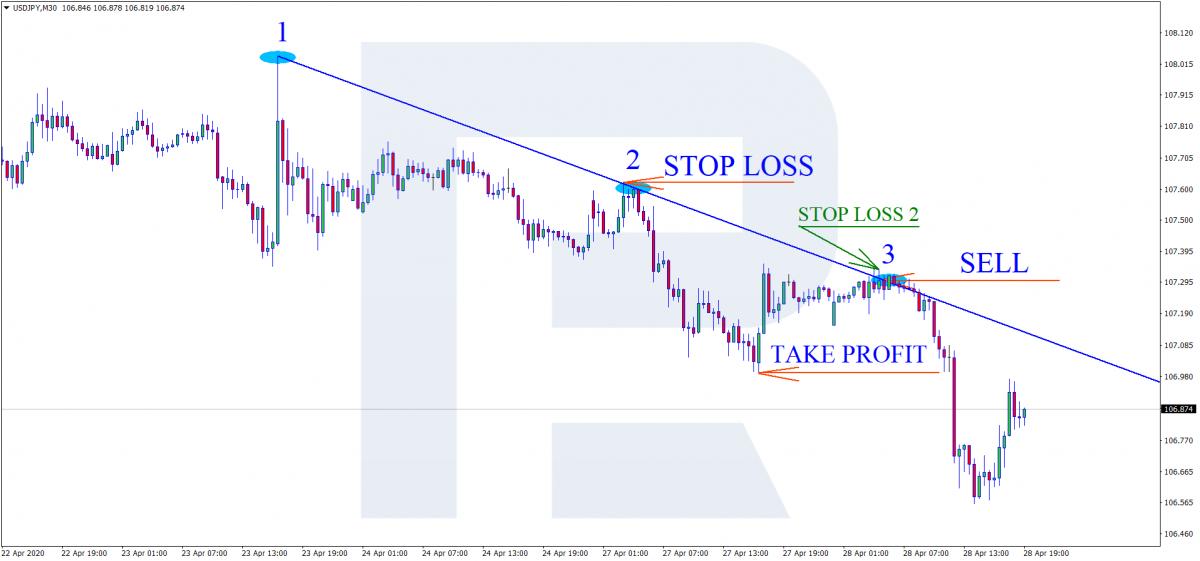 Нисходящая тенденция - Уровни Stop Loss и Take Profit - Продажа